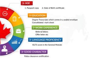 جدول امتیازبندی ویزای اسکیل ورکر استرالیا شامل چه متغیرها یا شاخص هایی است؟
