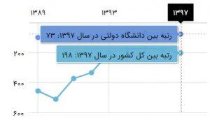 نمودار رتبه دانشگاه آیت الله بروجردی در سال ۱۳۹۷